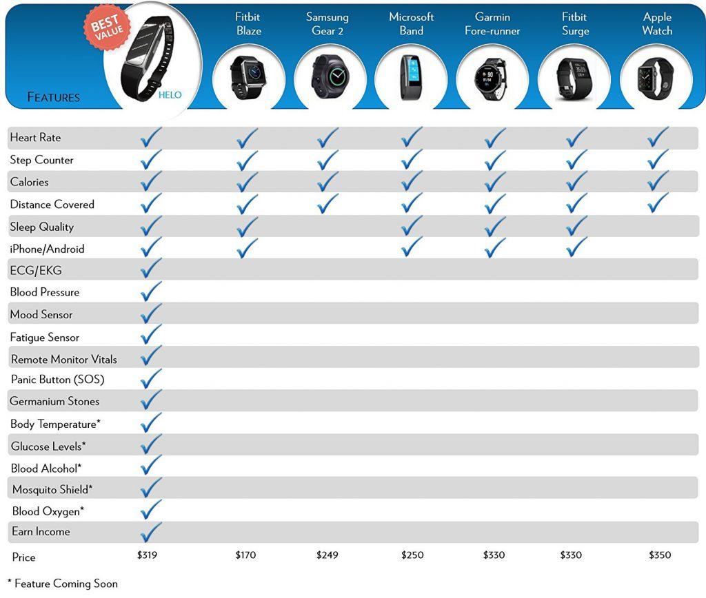 HELO comparison chart